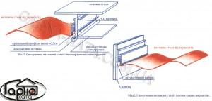 встановлення натяжних стель